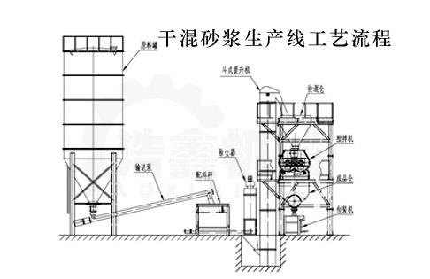 干混砂浆生产线工作原理