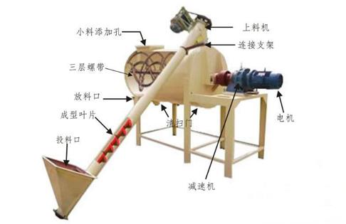 膩子粉生產線工作原理
