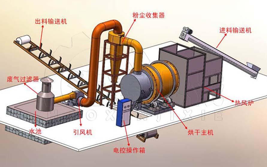 三筒烘干机工作原理